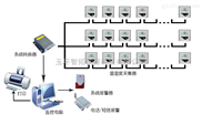 GSP温湿度监控系统