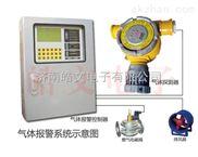 便携式一氧化碳报警仪
