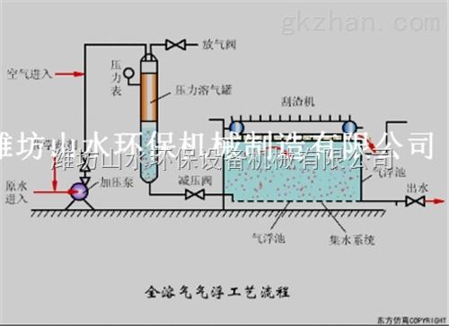 仪表仪器 其它 长春涡凹气浮机设备结构与工作原理