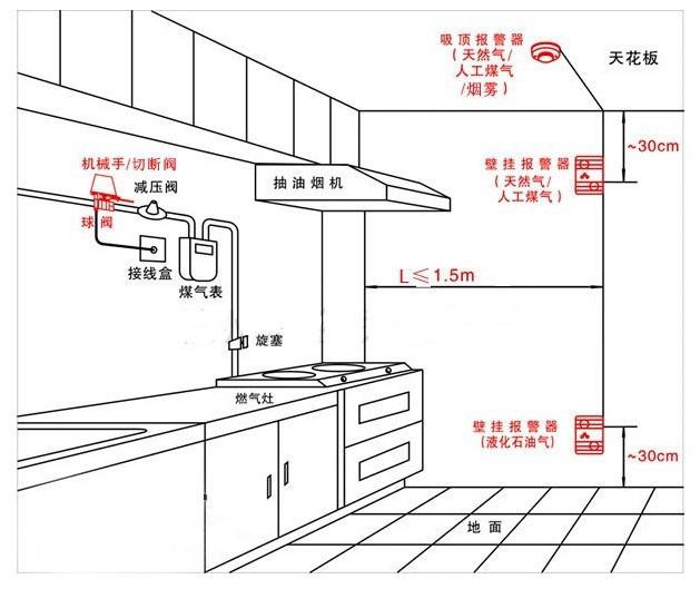 (家用与工业)可燃气体报警器的安装方式