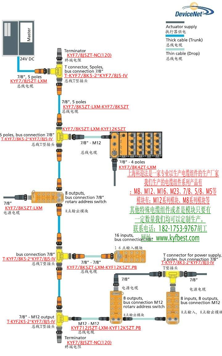 devicenet系统