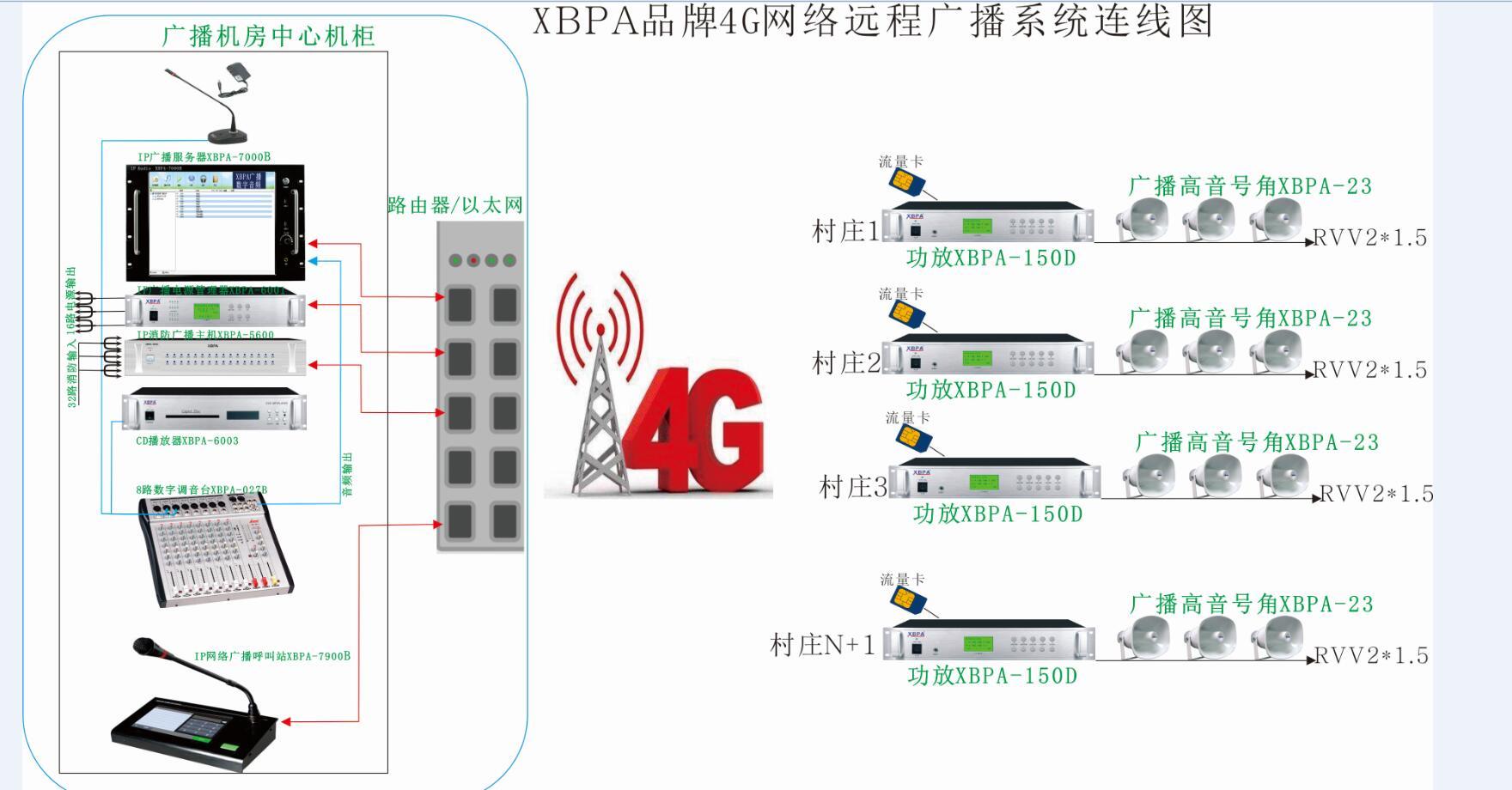 4G网络广播功放