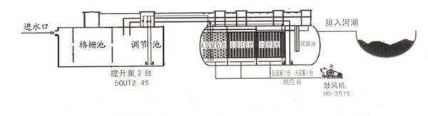 plc作为工业污水处理系统的控制系统使得设计过程变得更加简单,可