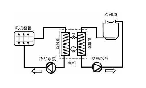 超低温热泵机组空气能供热设备安装